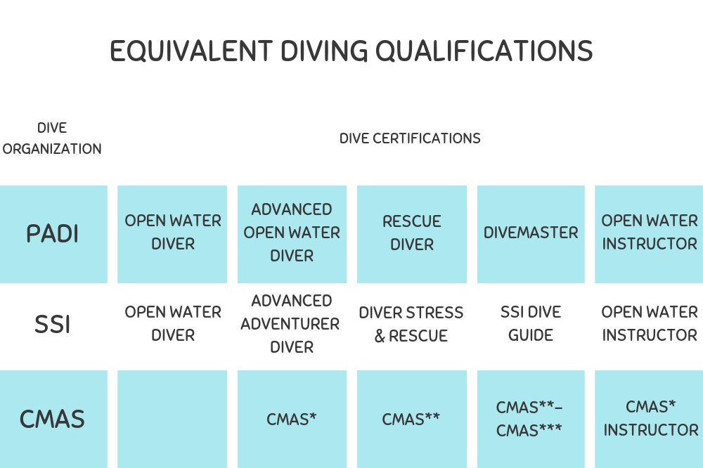 Dive Qualifications